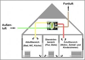 Schema der Luftströmung