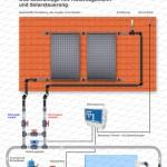 rohrschema-solar-oku